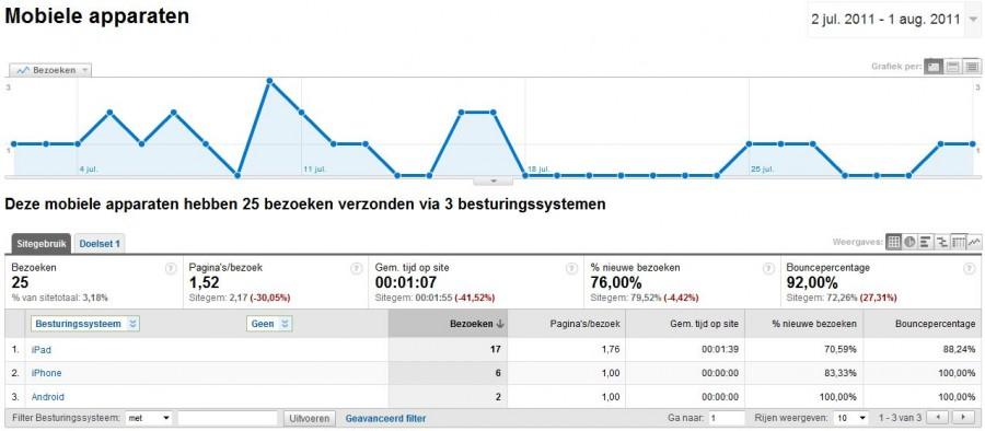 Voorbeeld van de zichtbaarheid van mobiel bezoek in webstatistieken